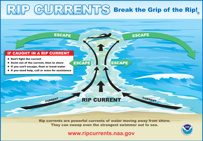 rip current image